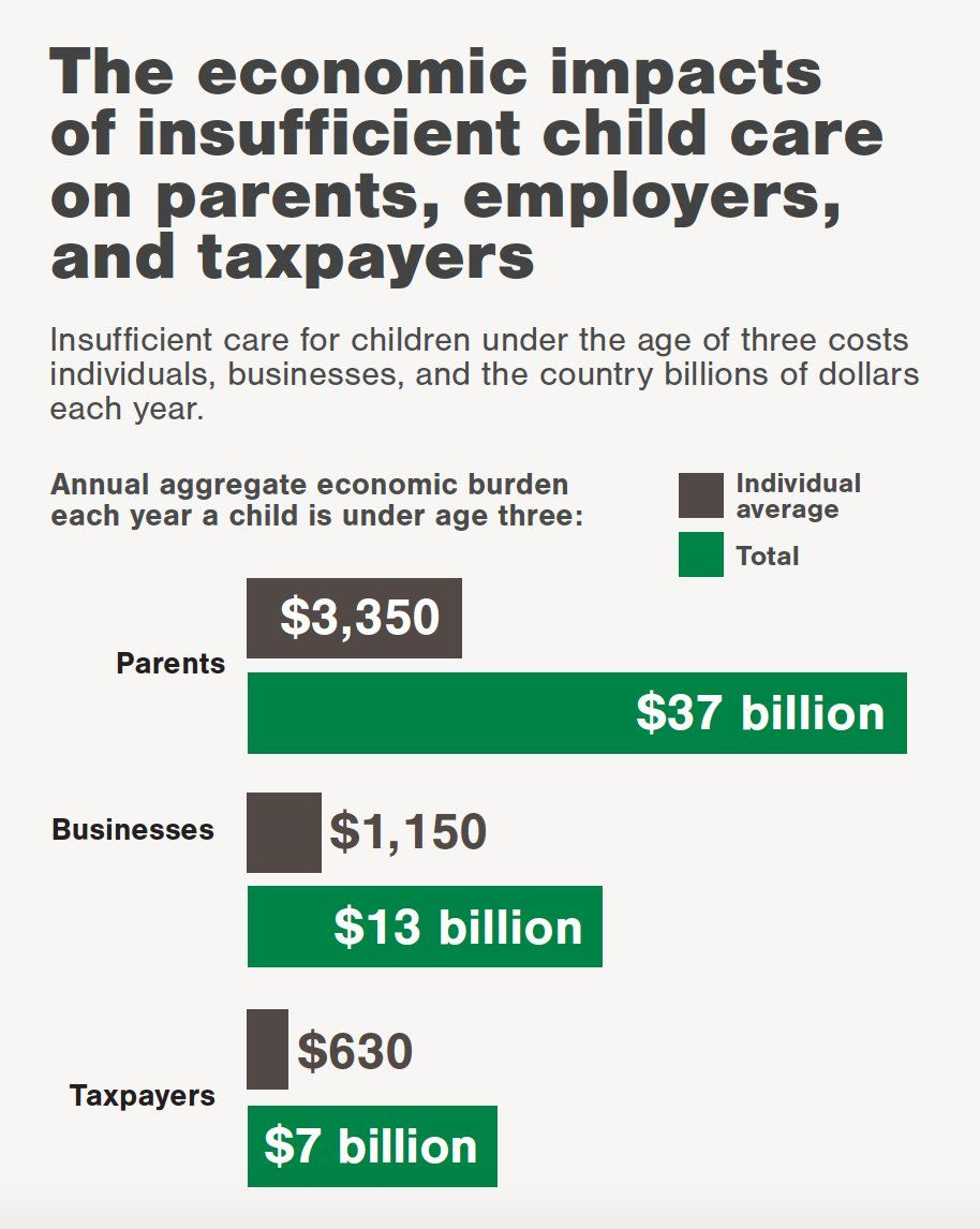 The economic impacts of insufficient child care on parents, employers, and taxpayers