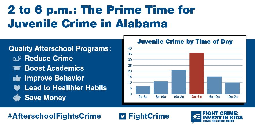 2 to 6pm: Still the Prime Time for Juvenile Crime in Alabama