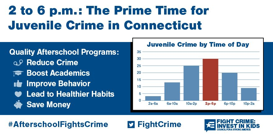 2 to 6pm: Still the Prime Time for Juvenile Crime in Connecticut