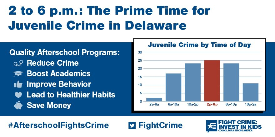 2 to 6pm: Still the Prime Time for Juvenile Crime in Delaware