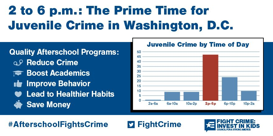 2 to 6pm: Still the Prime Time for Juvenile Crime in Washington, DC