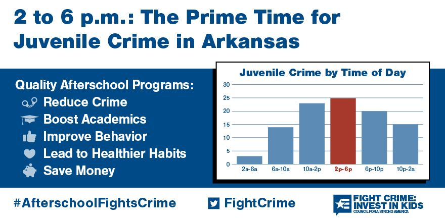 2 to 6pm: Still the Prime Time for Juvenile Crime in Arkansas