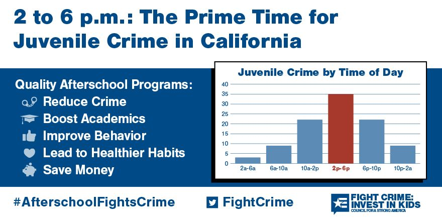 2 to 6pm: Still the Prime Time for Juvenile Crime in California