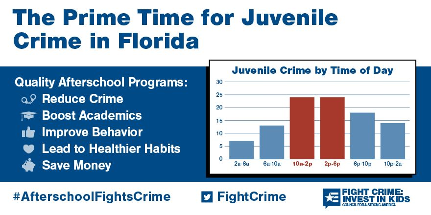 2 to 6pm: Still the Prime Time for Juvenile Crime in Florida