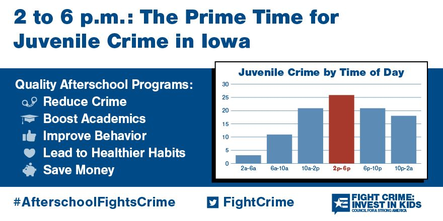 2 to 6pm: Still the Prime Time for Juvenile Crime in Iowa