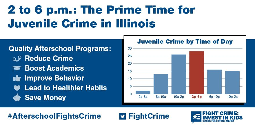 2 to 6pm: Still the Prime Time for Juvenile Crime in Illinois