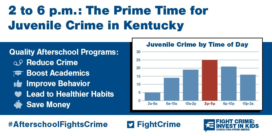 2 to 6pm: Still the Prime Time for Juvenile Crime in Kentucky