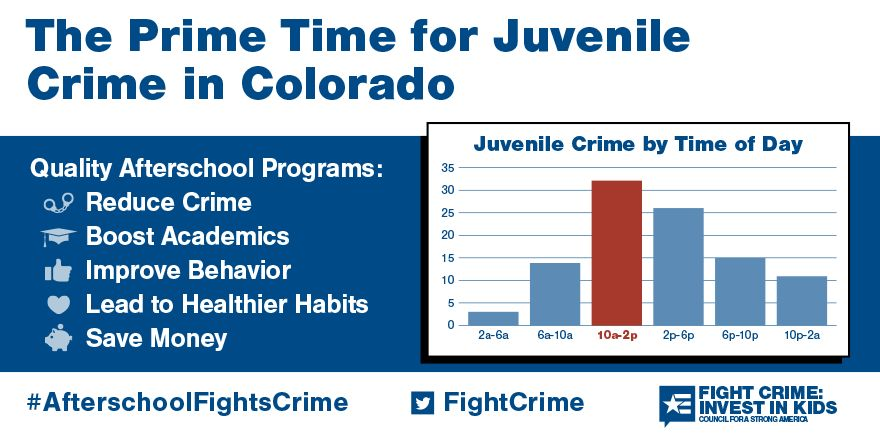 2 to 6pm: Still the Prime Time for Juvenile Crime in Colorado