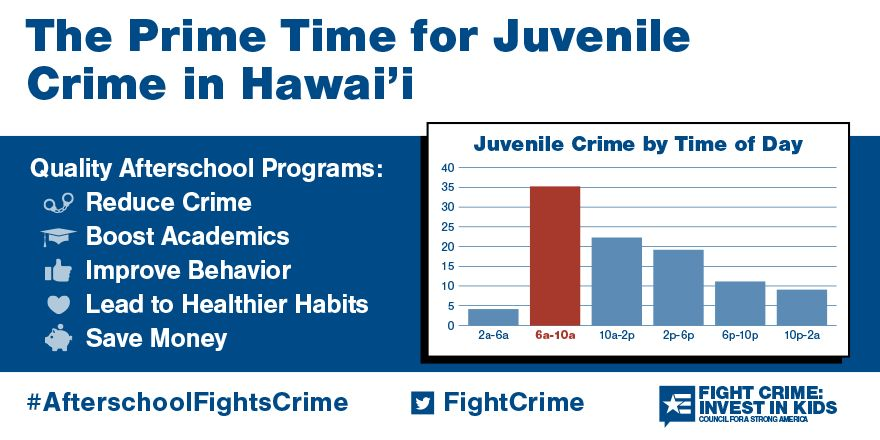 The Prime Time for Juvenile Crime in Hawaii