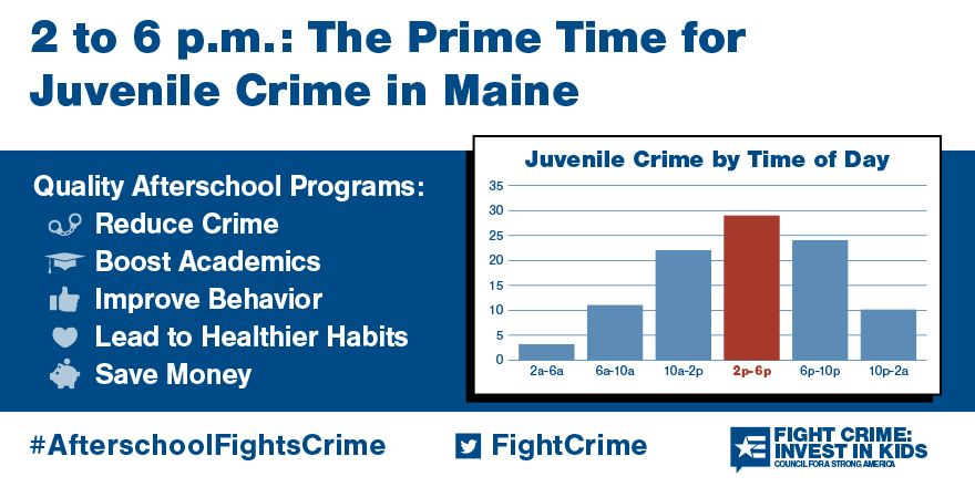 2 to 6pm: Still the Prime Time for Juvenile Crime in Maine