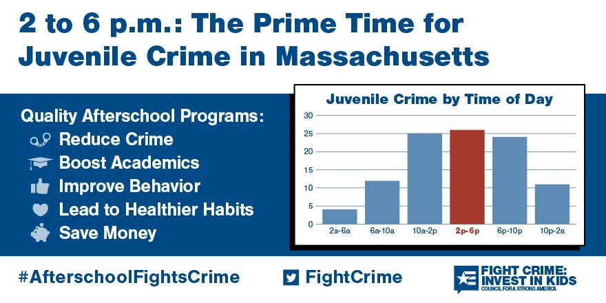 2 to 6pm: Still the Prime Time for Juvenile Crime in Massachusetts