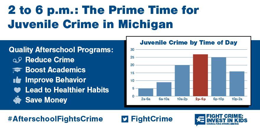 2 to 6pm: Still the Prime Time for Juvenile Crime in Michigan