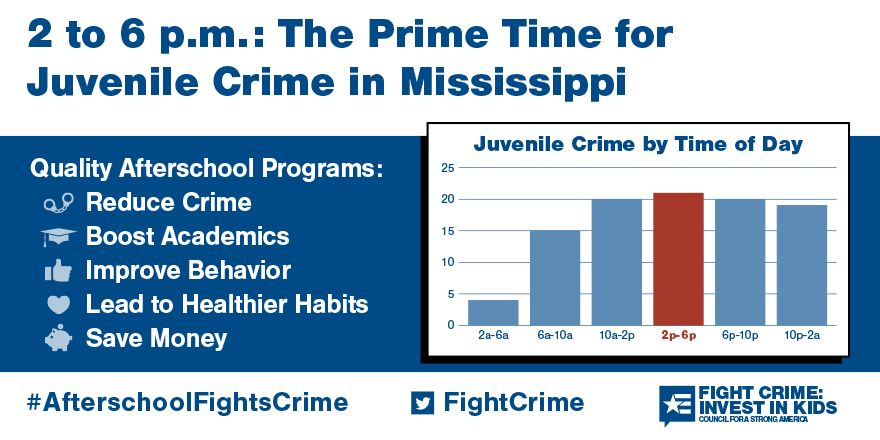 2 to 6pm: Still the Prime Time for Juvenile Crime in Mississippi