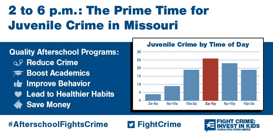 2 to 6pm: Still the Prime Time for Juvenile Crime in Missouri