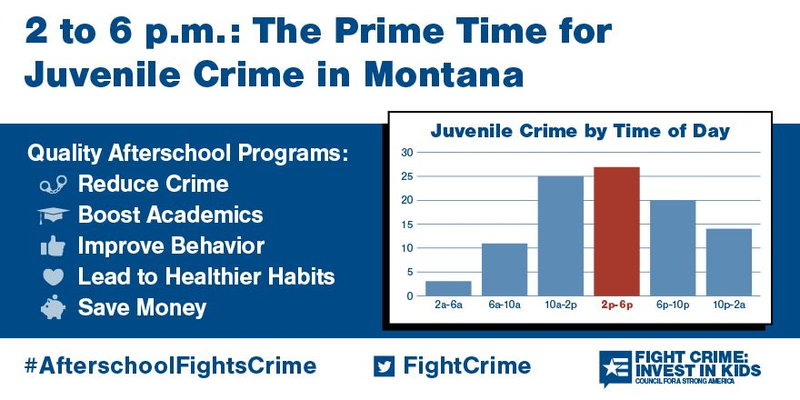 2 to 6pm: Still the Prime Time for Juvenile Crime in Montana