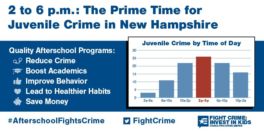 2 to 6pm: Still the Prime Time for Juvenile Crime in New Hampshire