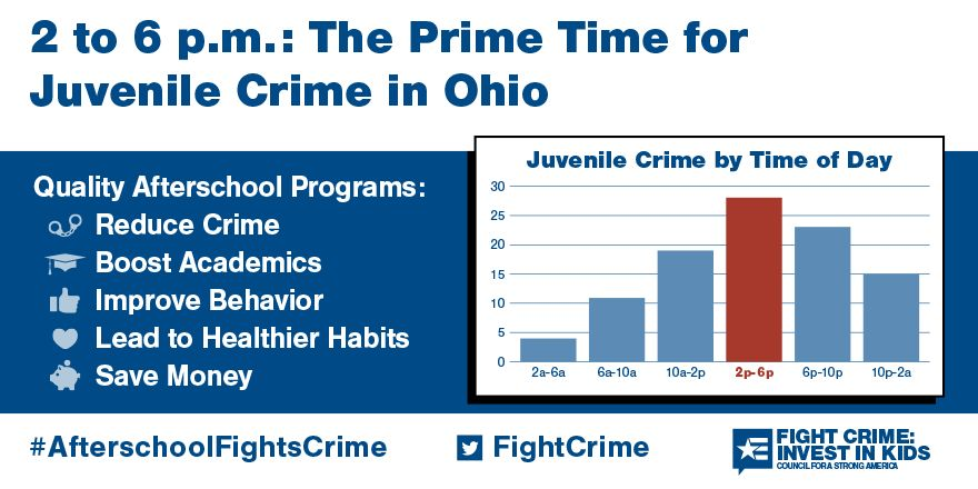 2 to 6pm: Still the Prime Time for Juvenile Crime in Ohio