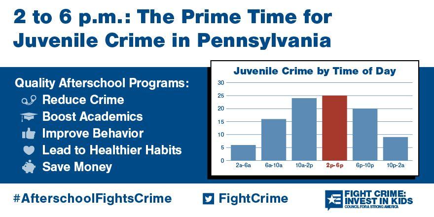 2 to 6pm: Still the Prime Time for Juvenile Crime in Pennsylvania
