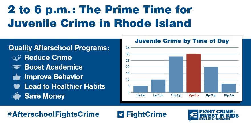 2 to 6pm: Still the Prime Time for Juvenile Crime in Rhode Island