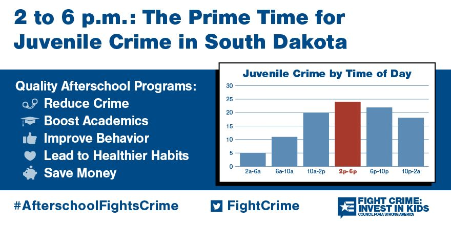 2 to 6pm: Still the Prime Time for Juvenile Crime in South Dakota