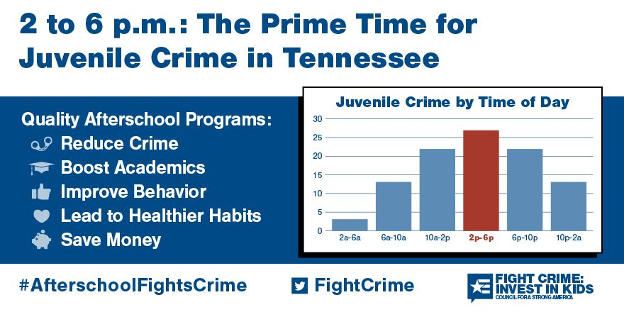 2 to 6pm: Still the Prime Time for Juvenile Crime in Tennessee