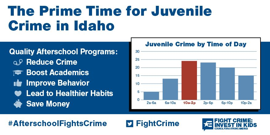 the Prime Time for Juvenile Crime in Idaho