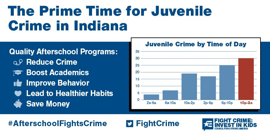 the Prime Time for Juvenile Crime in Indiana