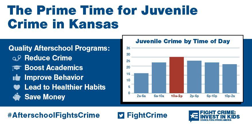 the Prime Time for Juvenile Crime in Kansas