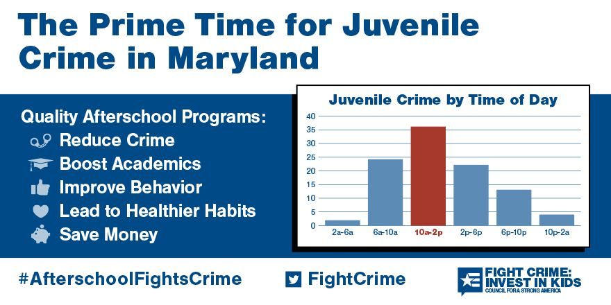 The Prime Time for Juvenile Crime in Maryland