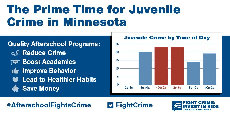 The Prime Time for Juvenile Crime in Minnesota