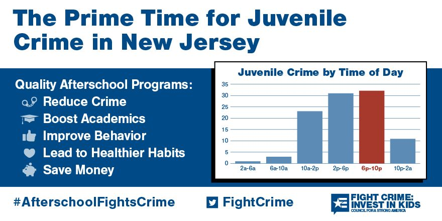 The Prime Time for Juvenile Crime in New Jersey