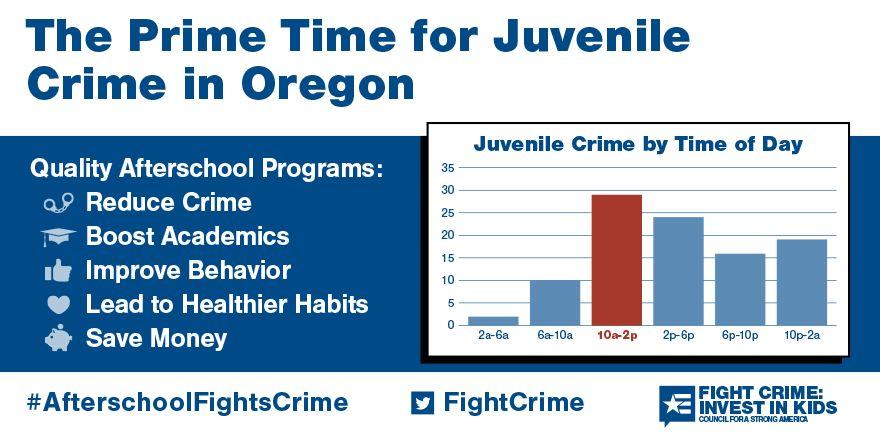 The Prime Time for Juvenile Crime in Oregon