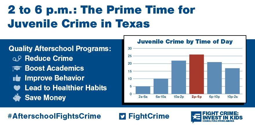 2 to 6pm: Still the Prime Time for Juvenile Crime in Texas
