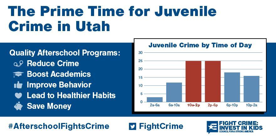 2 to 6pm: Still the Prime Time for Juvenile Crime in Utah