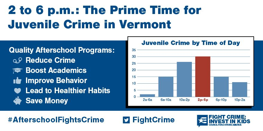 2 to 6pm: Still the Prime Time for Juvenile Crime in Vermont