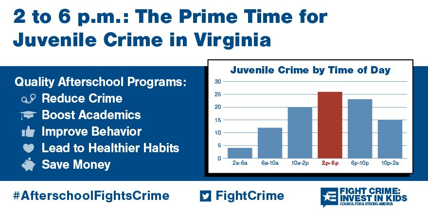2 to 6pm: Still the Prime Time for Juvenile Crime in Virginia