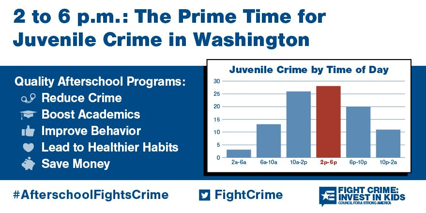 2 to 6pm: Still the Prime Time for Juvenile Crime in Washington State