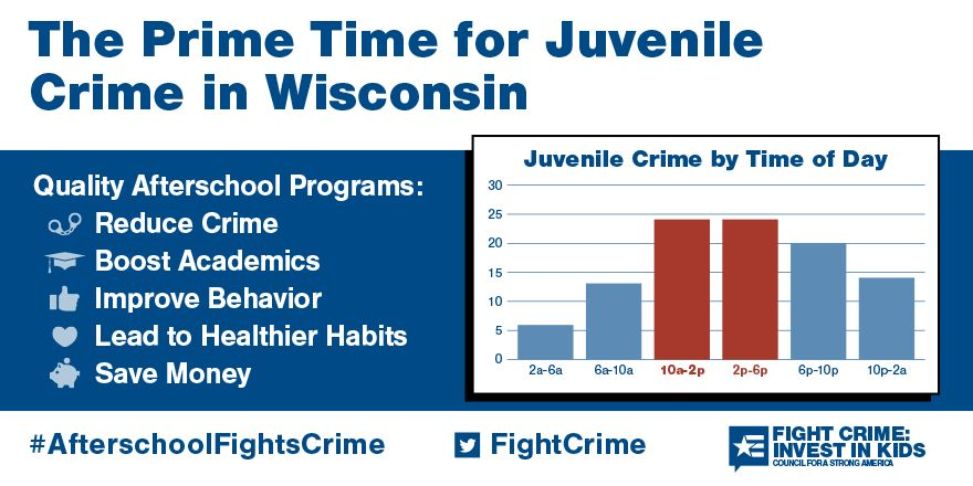 2 to 6pm: Still the Prime Time for Juvenile Crime in Wisconsin