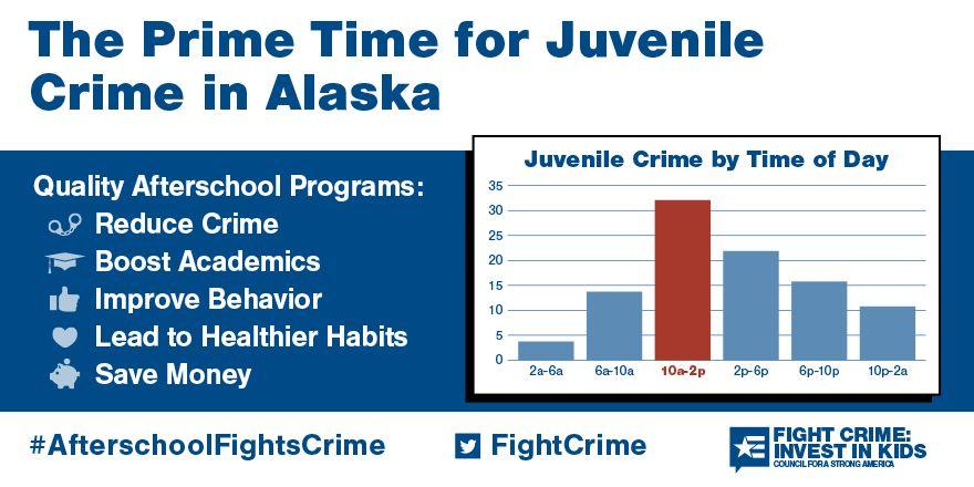 The Prime Time for Juvenile Crime in Alaska