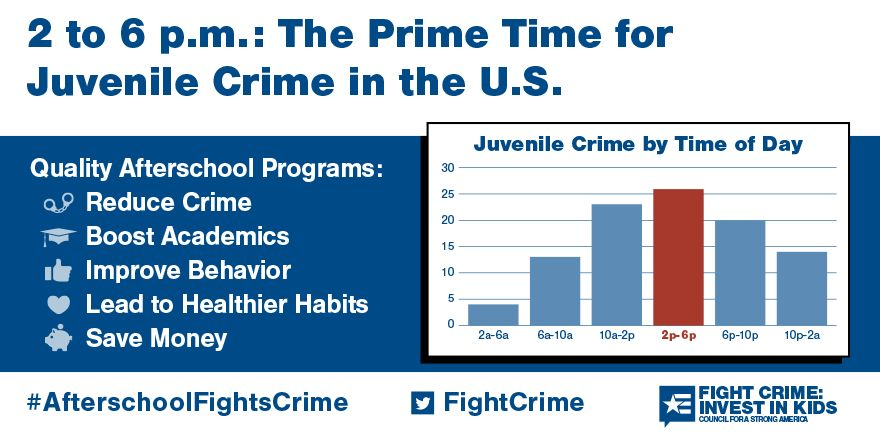2 to 6pm: Still the Prime Time for Juvenile Crime in the United States