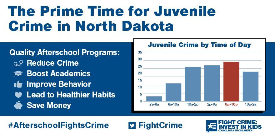 The Prime Time for Juvenile Crime in North Dakota