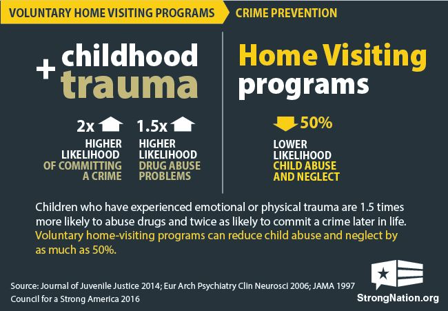 Home visiting reduces child abuse and crime