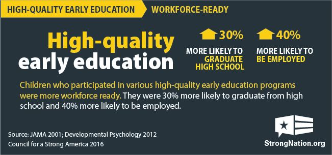 High-quality early education builds a strong workforce
