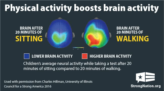 Physical activity boosts brain activity graphic