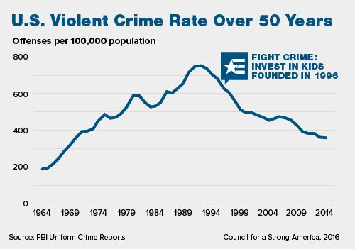 U.S. Violent Crime Rate Over 50 Years