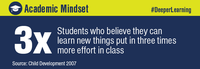 Deeper Learning blog - academic mindset statistic