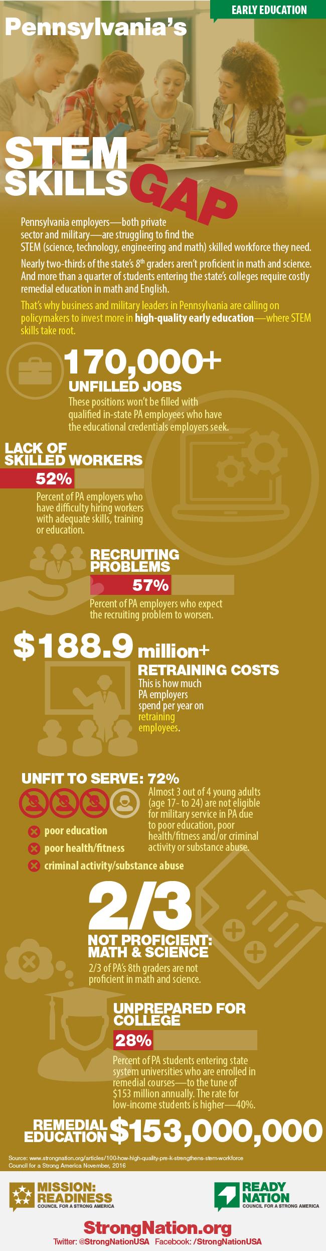 ReadyNation Pennsylvania STEM infographic