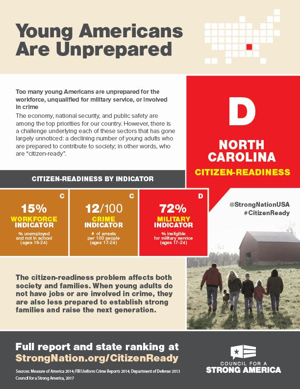 Citizen-Readiness Index NC