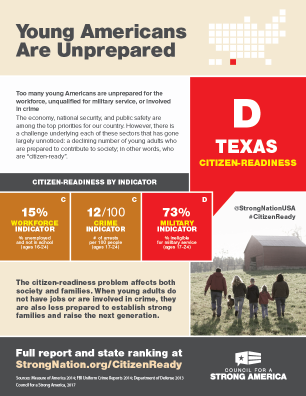 Citizen-Readiness Index Texas