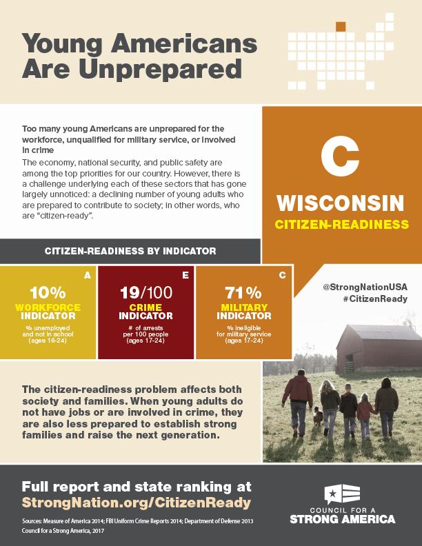 Citizen-Readiness Index Wisconsin